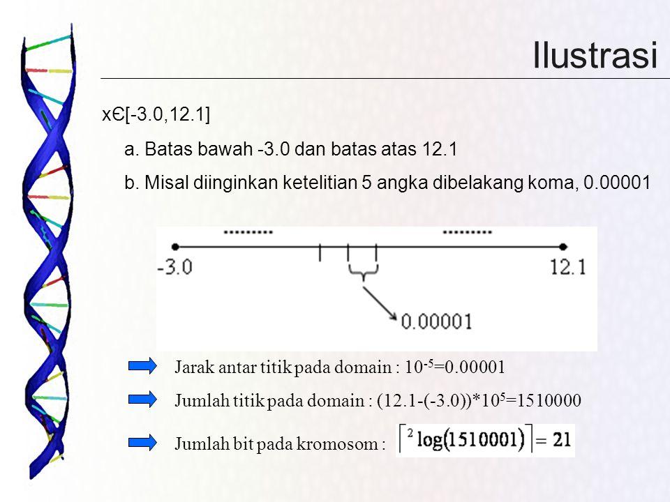 Ilustrasi xЄ[-3.0,12.1] a. Batas bawah -3.0 dan batas atas 12.1